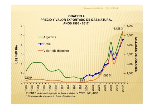 precios-del-wti-brent-precios-de-exportacin-del-gas-de-bolivia-a-brasil-y-argentina-23-638